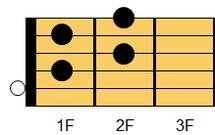 ギターコード Adim7(エー・ディミニッシュセブンス)ギターでは慣例的にAdimと表記