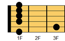 ギターコード Fm7(エフマイナー・セブンス)1