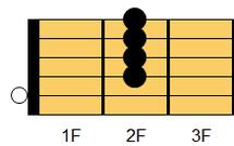 ギターコード A6(エー・シックスス)1