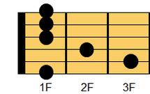 ギターコード FmM7(エフマイナー・メジャーセブンス)1