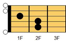ギターコード E(イー)1