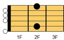 ギターコード Em9(イーマイナー・ナインス)1
