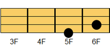 ウクレレコード Am6(エーマイナー・シックスス)2