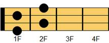 ウクレレコード Fdim7(エフ・ディミニッシュセブンス)ギターでは慣例的にFdimとも表示