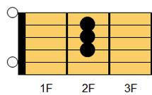 ギターコード A(エー)