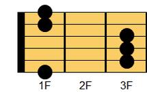ギターコード Fsus4(エフ・サスフォー、エフ・サスペンドッデフォース)