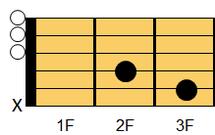 ギターコード CM7(シー・メジャーセブンス)