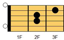 ギターコード Asus4(エー・サスペンデッドフォース(サスフォー))1