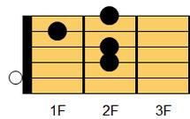 ギターコード Am6(エーマイナー・シックスス)1