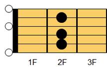 ギターコード Em6(イーマイナー・シックスス)1