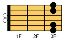 ギターコード Gsus4(ジー・サスペンデッドフォース(サスフォー))1
