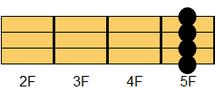 ウクレレコード F6(エフ・シックスス)2