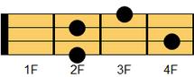 ウクレレコード Am6(エーマイナー・シックスス)1