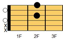ギターコード D6(ディ・シックスス)1