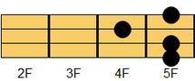 ウクレレコード Fm6(エフマイナー・シックスス)2