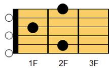ギターコード E9(イー・ナインス)1