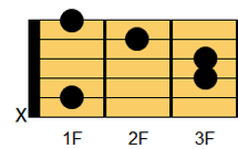 ギターコード A#m(エーシャープマイナー)、B♭m(ビーフラットマイナー)