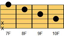 ギターコード CM7(シー・メジャーセブンス)3