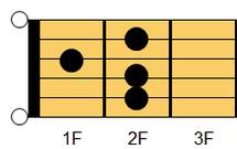 ギターコード E6(イー・シックスス)1