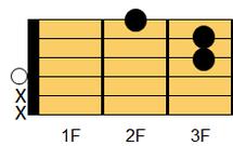ギターコード Daug(ディ・オーギュメント)1