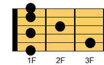 ギターコード F7(エフ・セブンス)1