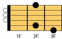 ギターコード GM7(ジー・メジャーセブンス)