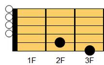 ギターコード G6(ジー・シックスス)1