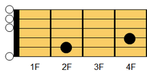 ギターコード Emadd9(イーマイナー・アドナインス)