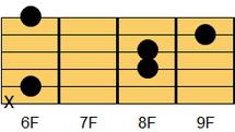 ギターコード D#sus4(ディシャープ・サスフォー、ディシャープ・サスペンデッドフォース)、E♭sus4(イーフラット・サスフォー、イーフラット・サスペンデッドフォース)
