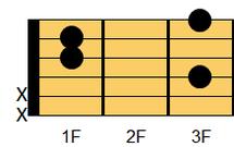 ギターコード Fmadd9(エフマイナー・アドナインス)1