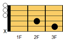 ギターコード CM7(シー・メジャーセブンス)1