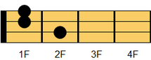ウクレレコード Gm7(ジーマイナー・セブンス)1