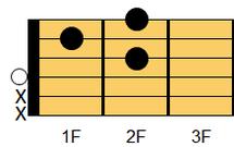 ギターコード D7(ディ・セブンス)1