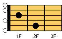 ギターコード E7(イー・セブンス)1