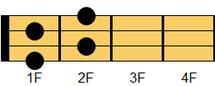 ウクレレコード Bdim7(ビー・ディミニッシュセブンス)ギターでは慣例的にBdimと表記