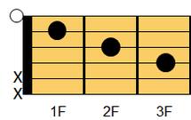 ギターコード FM7(エフ・メジャーセブンス)1