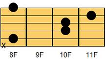 ギターコード Fsus4(エフ・サスペンデッドフォース(サスフォー))2