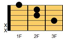ギターコード Faug(エフ・オーギュメント)