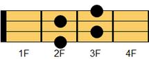 ウクレレコード Adim7(エー・ディミニッシュセブンス)ギターでは慣例的にAdimと表記