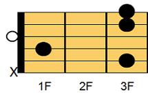 ギターコード Cmadd9(シーマイナー・アドナインス)