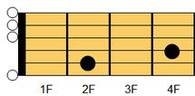 ギターコード Emadd9(イーマイナー・アドナインス)1
