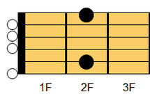 ギターコード Em9(イーマイナー・ナインス)