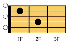 ギターコード Am7(エーマイナー・セブンス)