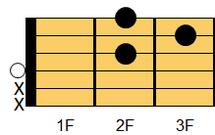 ギターコード D(ディ)1