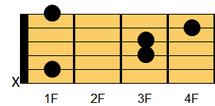 ギターコード A#sus4(エーシャープ・サスフォー、エーシャープ・サスペンデッドフォース)、B♭sus4(ビーフラット・サスフォー、ビーフラット・サスペンデッドフォース)