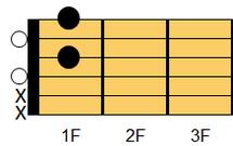 ギターコード Ddim7(ディ・ディミニッシュセブンス)ギターでは慣例的にDdimとも表記