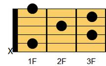 ギターコード A#M7(エーシャープ・メジャーセブンス)、B♭M7(ビーフラット・メジャーセブンス)