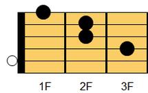 ギターコード Aaug(エー・オーギュメント)