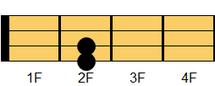 ウクレレコード Asus4 エー・サスペンデッドフォース/サスフォー 1