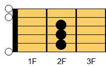 ギターコード Esus4(イー・サスフォー、イー・サスペンデッド・フォース)